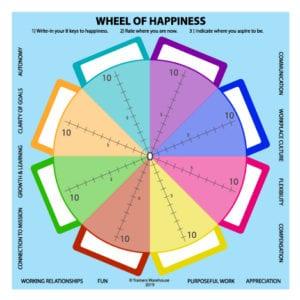 Wheel of Happiness